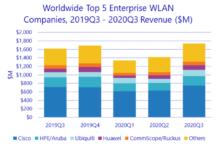 WLAN leaders in Q3 2020