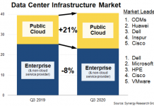 data center infrastructure equipment revenue Q3 2020