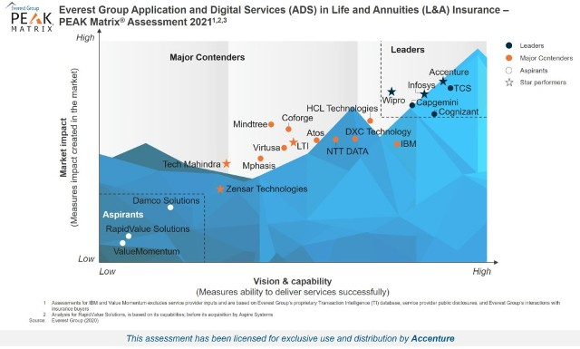 Accenture named leader for applications and digital services