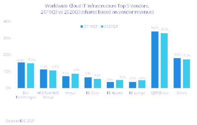 Cloud IT vendors Q3 2020