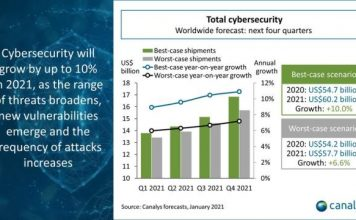 Cybersecurity spending forecast for 2021