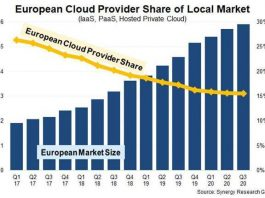 Europe cloud market and share