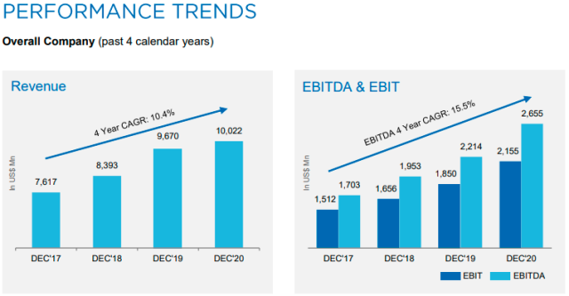 HCL Technologies sales growth