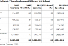 IT spending forecast for 2021 and 2022
