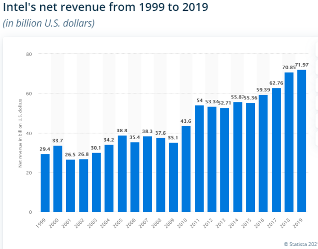 Intel revenue during 1999 and 2019