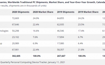 PC market share in 2020