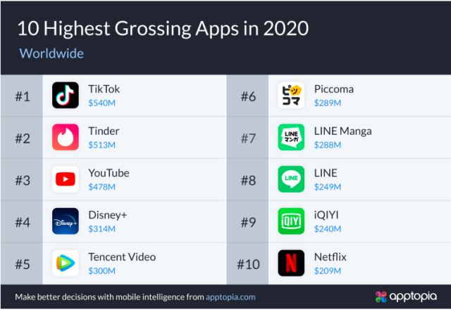 Top apps in 2020 based on revenue