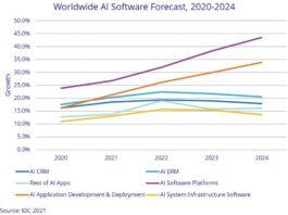AI services revenue forecast