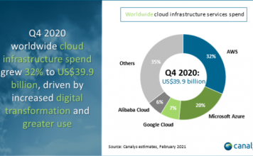 Cloud spending share in Q4 2020