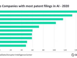 Companies with AI patent filings