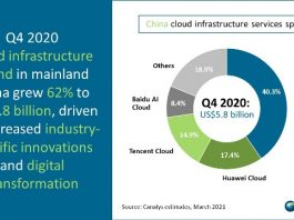 China Cloud infrastructure spending