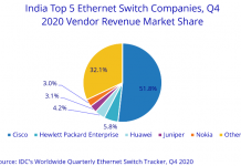 India Ethernet switch leaders 2020