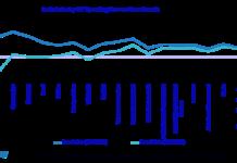 India ICT spending trends
