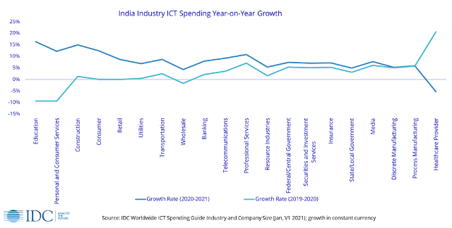 India ICT spending trends