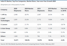 India PC market 2020