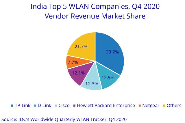 India WLAN leaders 2020