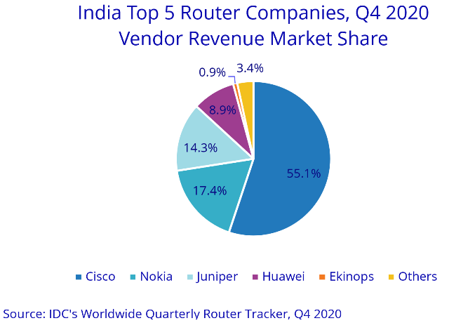 India router leaders 2020