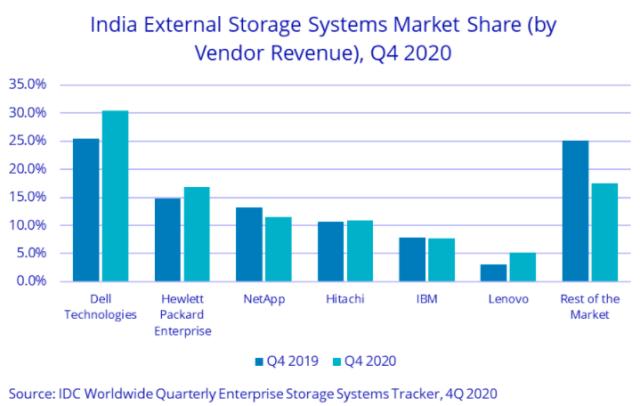 India storage vendors share 2020