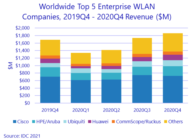 Leading WLAN suppliers in Q4 2020