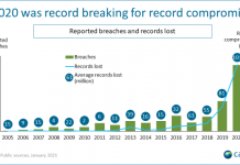 Security breach trends