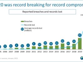 Security breach trends