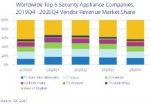 Security market share 2020