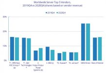 Server market leaders in 2020