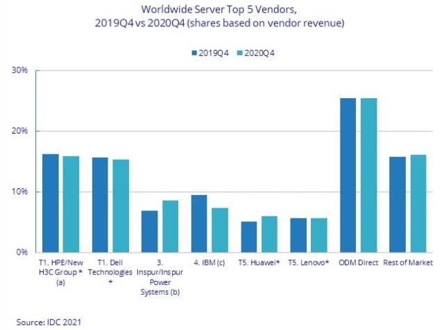 Server market leaders in 2020