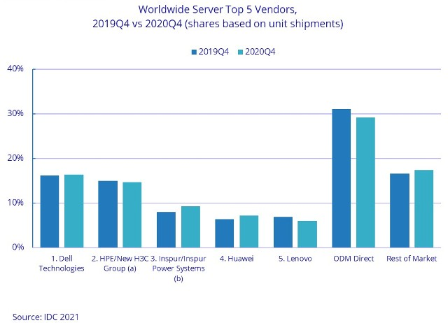 Server suppliers in terms of shipments