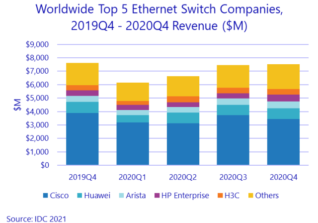 Switch suppliers market share 2020