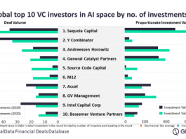 Top VC deals in AI business in 2020