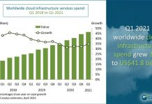 Cloud spending Q1 2021