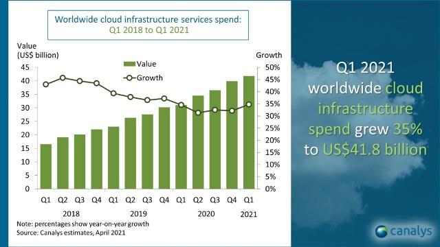 Cloud spending Q1 2021