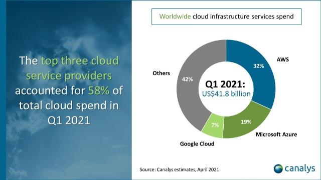 Cloud vendor share Q1 2021