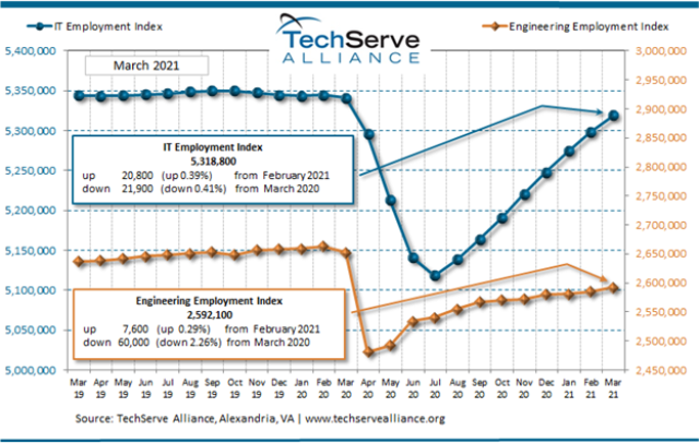 IT employment in March 2021
