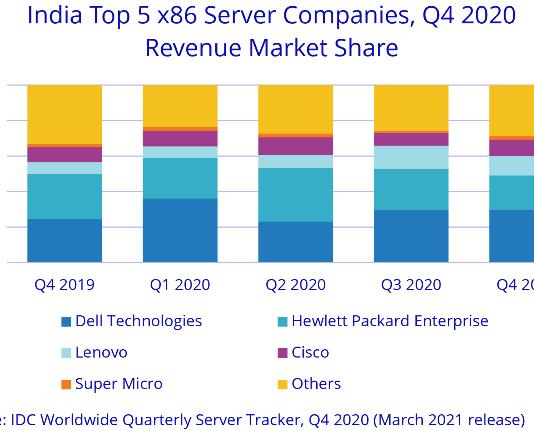 India server market Q4 2020