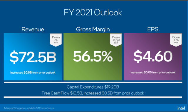 Intel business outlook 2021