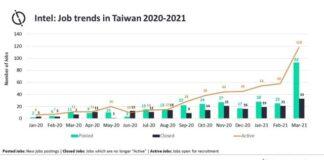 Intel job in Taiwan