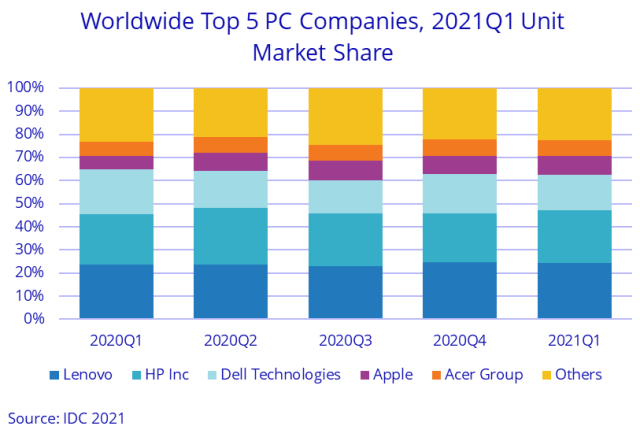 PC market leaders in Q1 2021