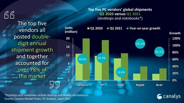 Canalys report on PC business Q1 2021