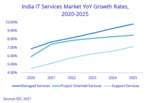 India IT services market forecast from IDC