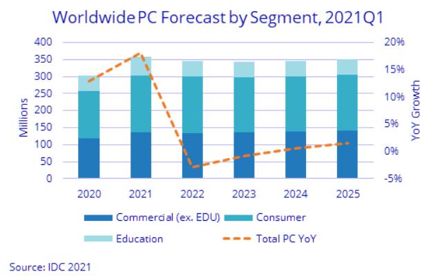 PC business forecast Q1 2021