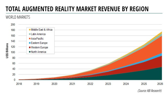 Augmented Reality revenue forecast