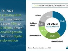 Cloud leaders in China in Q1 2021
