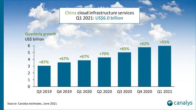 Cloud spending growth in China Q1 2021