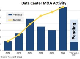 Data Center M&A Activity