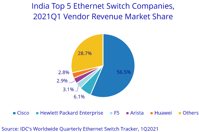 India Ethernet Switch Market 1Q21