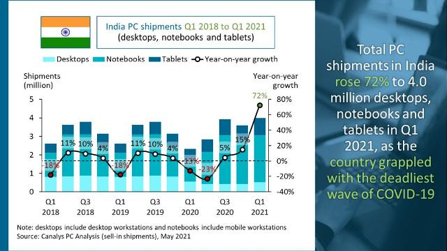India PC business growth Q1 2021