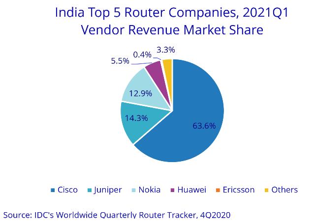 India Router Market 1Q21