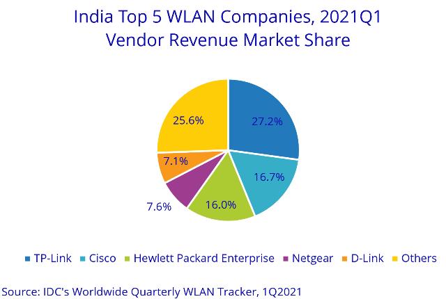 India WLAN Market 1Q21